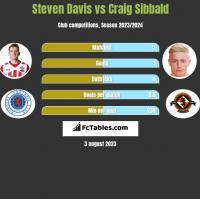 Steven Davis vs Craig Sibbald h2h player stats