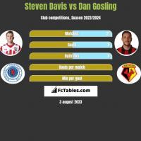 Steven Davis vs Dan Gosling h2h player stats