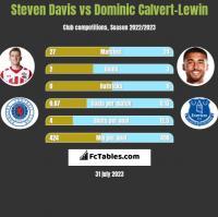 Steven Davis vs Dominic Calvert-Lewin h2h player stats