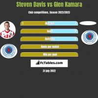 Steven Davis vs Glen Kamara h2h player stats