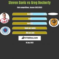Steven Davis vs Greg Docherty h2h player stats
