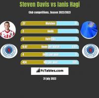 Steven Davis vs Ianis Hagi h2h player stats