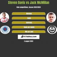 Steven Davis vs Jack McMillan h2h player stats