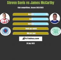 Steven Davis vs James McCarthy h2h player stats