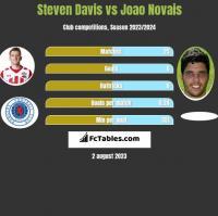 Steven Davis vs Joao Novais h2h player stats