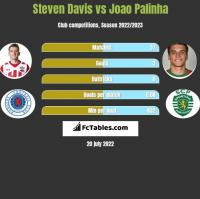 Steven Davis vs Joao Palinha h2h player stats