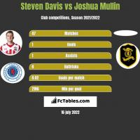Steven Davis vs Joshua Mullin h2h player stats