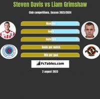 Steven Davis vs Liam Grimshaw h2h player stats