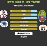 Steven Davis vs Liam Polworth h2h player stats