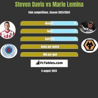 Steven Davis vs Mario Lemina h2h player stats
