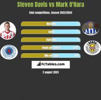Steven Davis vs Mark O'Hara h2h player stats