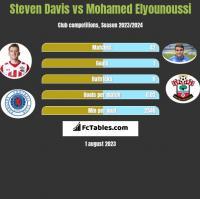 Steven Davis vs Mohamed Elyounoussi h2h player stats