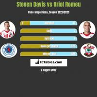 Steven Davis vs Oriol Romeu h2h player stats