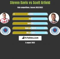 Steven Davis vs Scott Arfield h2h player stats