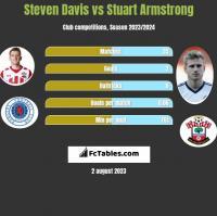 Steven Davis vs Stuart Armstrong h2h player stats