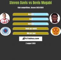 Steven Davis vs Bevis Mugabi h2h player stats
