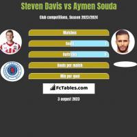 Steven Davis vs Aymen Souda h2h player stats