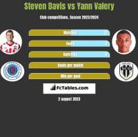 Steven Davis vs Yann Valery h2h player stats