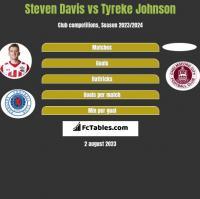Steven Davis vs Tyreke Johnson h2h player stats