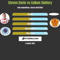 Steven Davis vs Callum Slattery h2h player stats