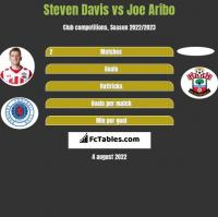 Steven Davis vs Joe Aribo h2h player stats