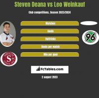 Steven Deana vs Leo Weinkauf h2h player stats