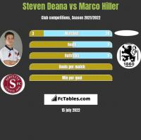 Steven Deana vs Marco Hiller h2h player stats