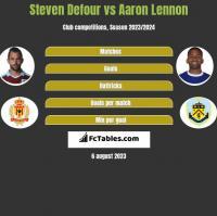 Steven Defour vs Aaron Lennon h2h player stats