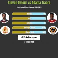 Steven Defour vs Adama Traore h2h player stats