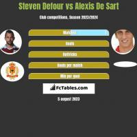 Steven Defour vs Alexis De Sart h2h player stats