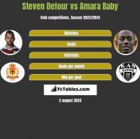 Steven Defour vs Amara Baby h2h player stats