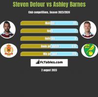 Steven Defour vs Ashley Barnes h2h player stats