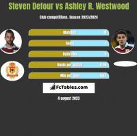 Steven Defour vs Ashley R. Westwood h2h player stats