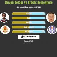 Steven Defour vs Brecht Dejaeghere h2h player stats