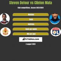 Steven Defour vs Clinton Mata h2h player stats