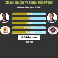 Steven Defour vs Daniel Drinkwater h2h player stats