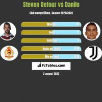 Steven Defour vs Danilo h2h player stats