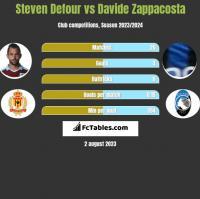 Steven Defour vs Davide Zappacosta h2h player stats