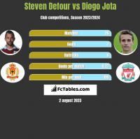 Steven Defour vs Diogo Jota h2h player stats