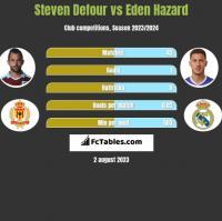 Steven Defour vs Eden Hazard h2h player stats