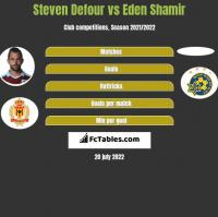 Steven Defour vs Eden Shamir h2h player stats