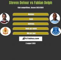 Steven Defour vs Fabian Delph h2h player stats