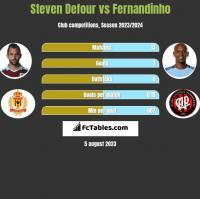 Steven Defour vs Fernandinho h2h player stats