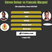 Steven Defour vs Francois Marquet h2h player stats