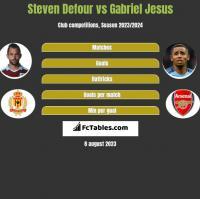 Steven Defour vs Gabriel Jesus h2h player stats