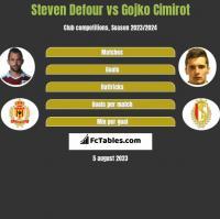 Steven Defour vs Gojko Cimirot h2h player stats