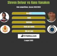 Steven Defour vs Hans Vanaken h2h player stats