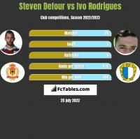 Steven Defour vs Ivo Rodrigues h2h player stats