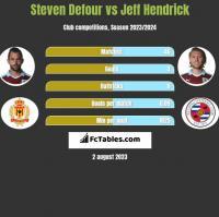 Steven Defour vs Jeff Hendrick h2h player stats
