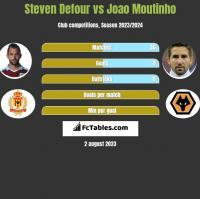 Steven Defour vs Joao Moutinho h2h player stats